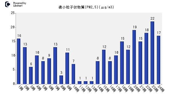 福岡市 微小粒子状物質(PM2.5)